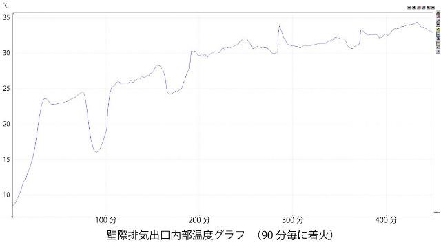 壁際排気出口内部温度グラフ_640x359